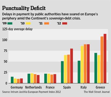Οι καθυστερήσεις πληρωμών και η αύξησή τους στις περιφερειακές χώρες του Νότου, την περίοδο της κρίσης.