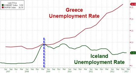 gerece iceland unemployment rate