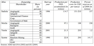 mali_Mine_ownership