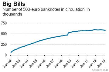 Ο αριθμός των χαρτονομισμάτων των 500€, στην πάροδο του χρόνου. Τα νούμερα στον κάθετο άξονα είναι σε χιλιάδες.
