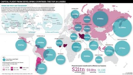 Οι 20 αναπτυσσόμενες χώρες με τη μεγαλύτερη έξοδο κεφαλαίου