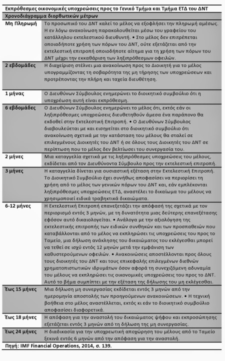 Εκπρόθεσμες οικονομικές υποχρεώσεις προς το Γενικό Τμήμα και Τμήμα ΕΤΔ-page0001 (2)