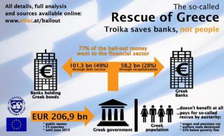 greece-bailout-fraud-troika_saves_banks_not_people